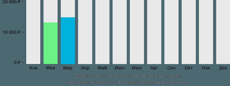 Динамика стоимости авиабилетов в Бельцы по месяцам