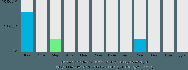 Динамика стоимости авиабилетов в Кабинду по месяцам