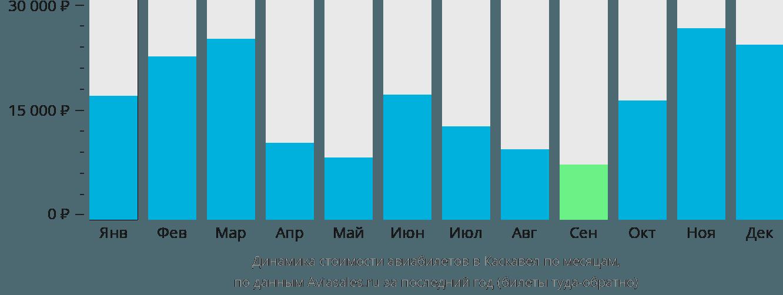 Динамика стоимости авиабилетов Каскавел по месяцам