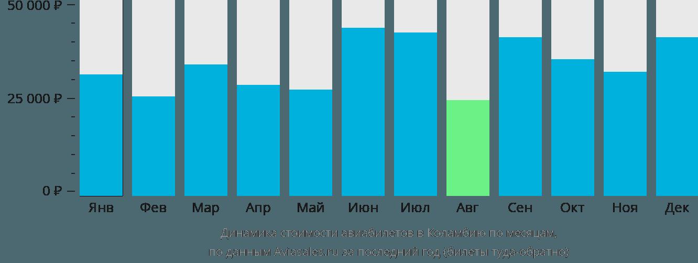 Динамика стоимости авиабилетов в Колумбию по месяцам