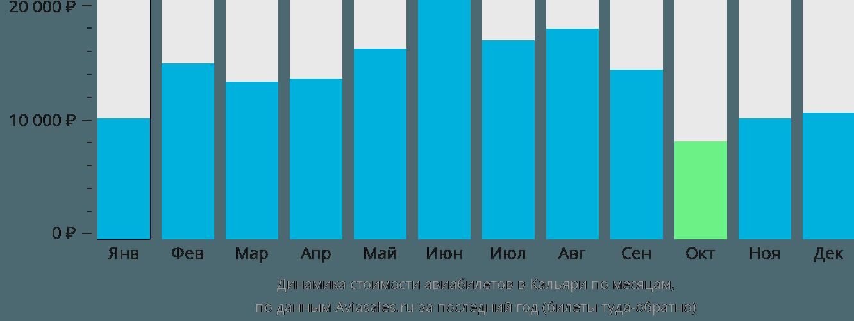 Динамика стоимости авиабилетов в Кальяри по месяцам
