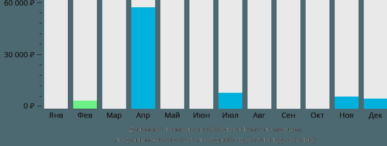 Динамика стоимости авиабилетов в Камау по месяцам