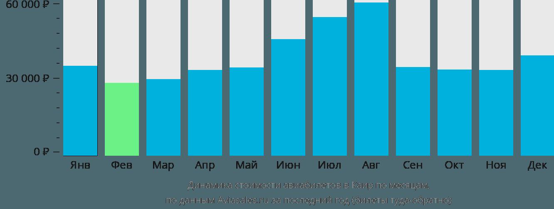 Динамика стоимости авиабилетов в Каир по месяцам