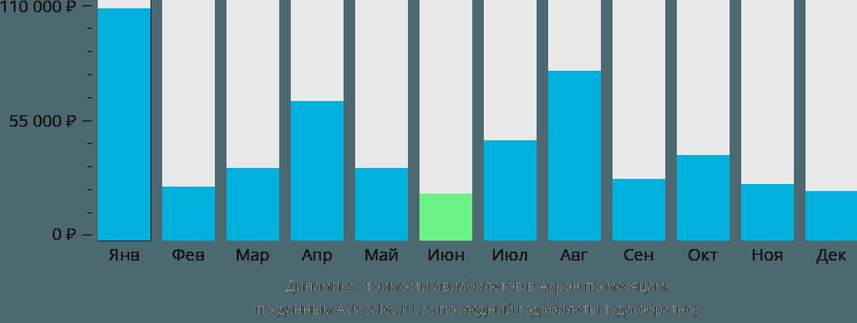 Динамика стоимости авиабилетов в Акрон по месяцам