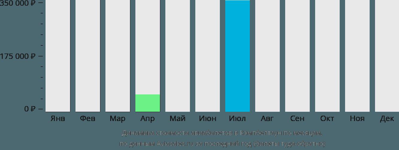 Динамика стоимости авиабилетов в Кэмпбелтаун по месяцам
