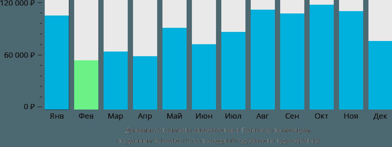 Динамика стоимости авиабилетов в Гуанчжоу по месяцам