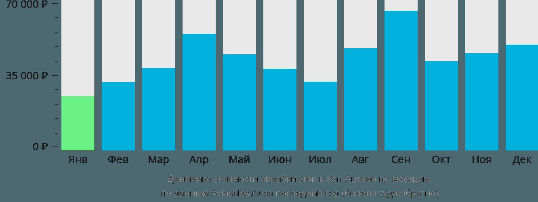 Динамика стоимости авиабилетов в Кеп-Гаитиен по месяцам