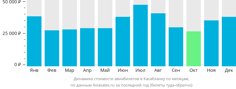 Динамика стоимости авиабилетов в Касабланку по месяцам