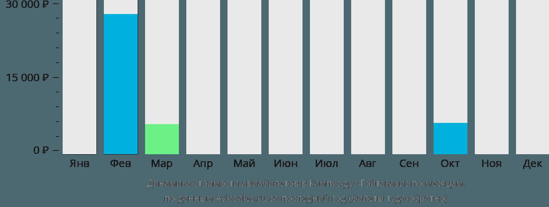 Динамика стоимости авиабилетов Кампос по месяцам