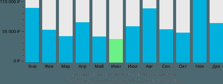 Динамика стоимости авиабилетов в Кайенну по месяцам