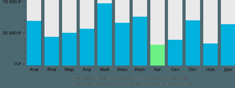 Динамика стоимости авиабилетов в Кочабамбу по месяцам