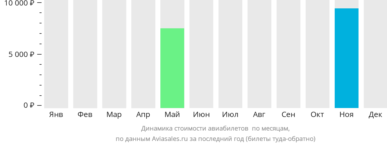 Динамика стоимости авиабилетов Бешар по месяцам