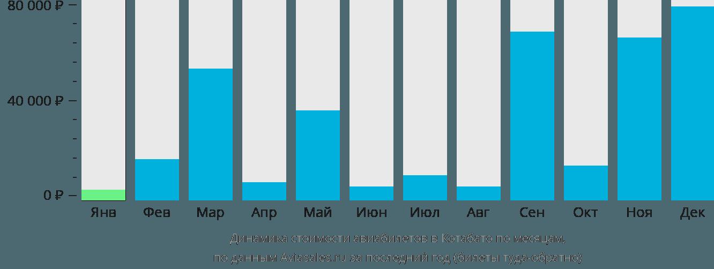 Динамика стоимости авиабилетов в Котабато по месяцам