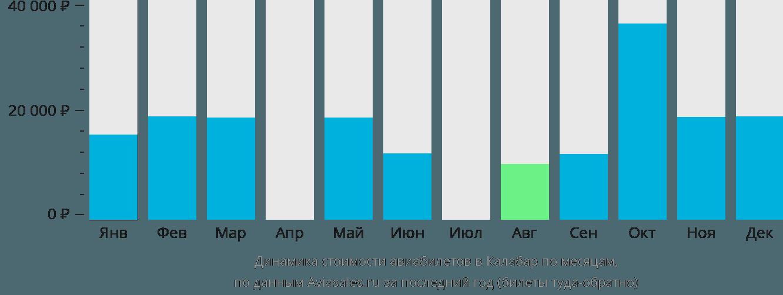 Динамика стоимости авиабилетов в Калабар по месяцам