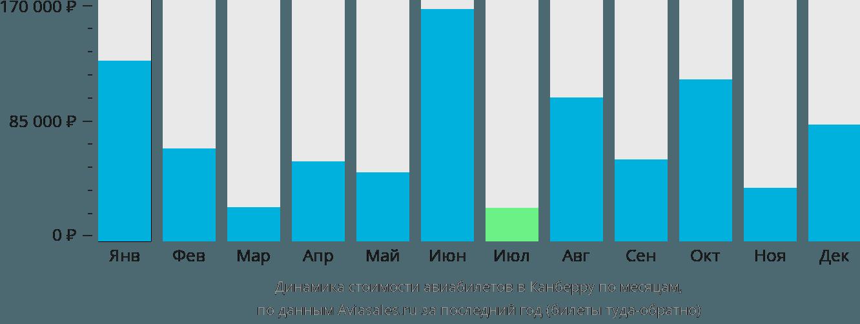 Динамика стоимости авиабилетов в Канберру по месяцам