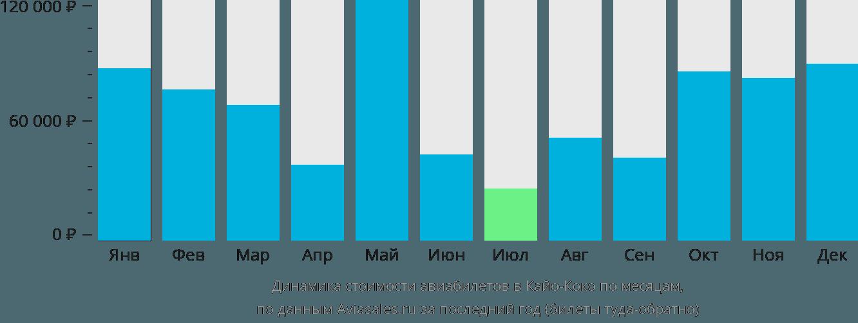 Динамика стоимости авиабилетов в Кайо-Коко по месяцам