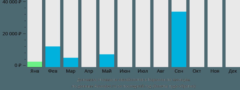 Динамика стоимости авиабилетов в Каркасон по месяцам