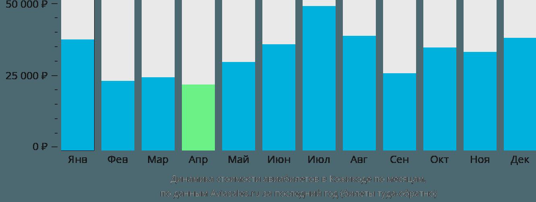 Динамика стоимости авиабилетов в Кожикоде по месяцам