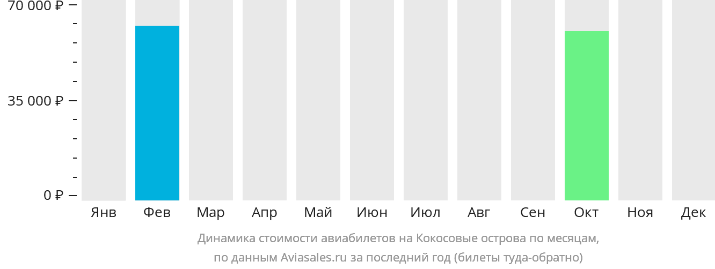Динамика стоимости авиабилетов на Кокосовые Острова по месяцам