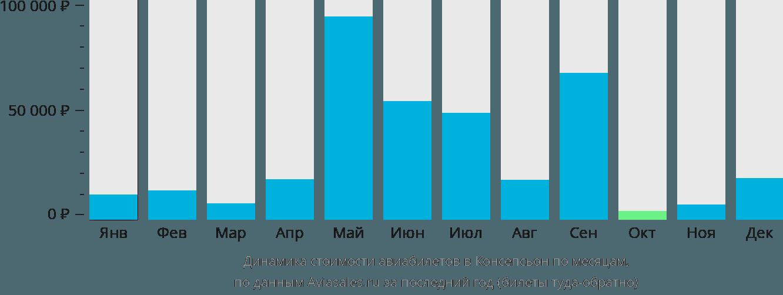 Динамика стоимости авиабилетов в Консепсьон по месяцам