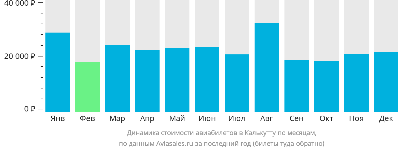 Динамика стоимости авиабилетов в Калькутту по месяцам