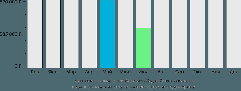 Динамика стоимости авиабилетов в Сидар-Сити по месяцам