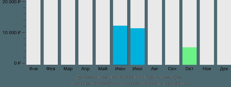 Динамика стоимости авиабилетов в Кадапу по месяцам
