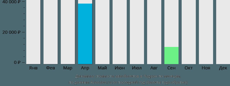 Динамика стоимости авиабилетов Чадрон по месяцам