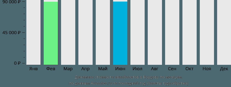 Динамика стоимости авиабилетов Кордоба по месяцам