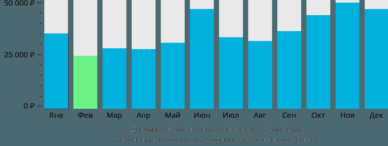 Динамика стоимости авиабилетов в Себу по месяцам