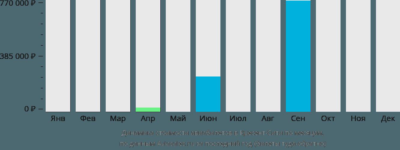 Динамика стоимости авиабилетов в Кресент-Сити по месяцам