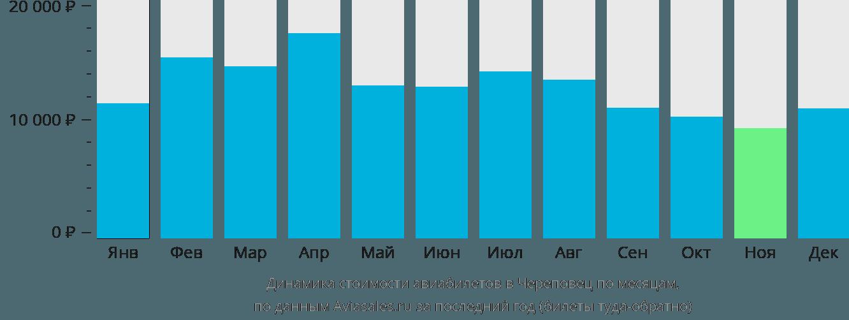 Динамика стоимости авиабилетов в Череповец по месяцам