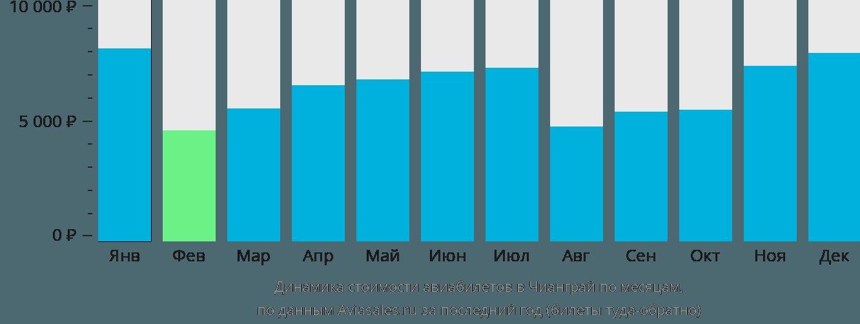 Динамика стоимости авиабилетов в Чианграй по месяцам