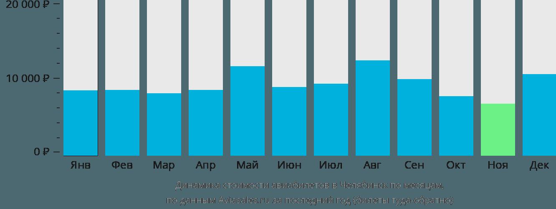 Динамика стоимости авиабилетов в Челябинск по месяцам
