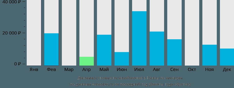 Динамика стоимости авиабилетов в Канны по месяцам