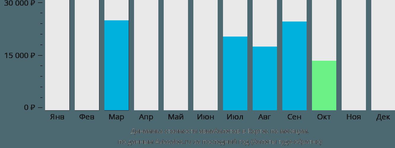 Динамика стоимости авиабилетов в Кортес по месяцам