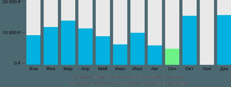 Динамика стоимости авиабилетов в Кабу-Фриу по месяцам