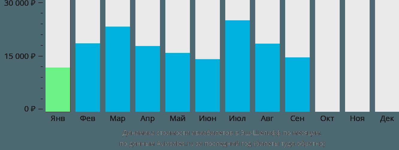 Динамика стоимости авиабилетов Шлеф по месяцам