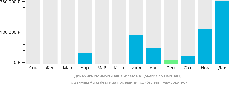 Динамика стоимости авиабилетов в Донегол по месяцам
