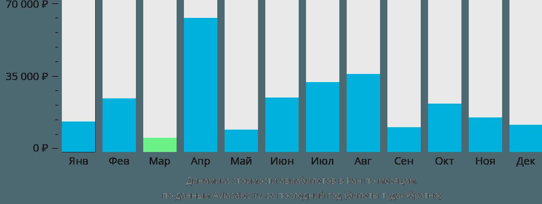 Динамика стоимости авиабилетов в Кан по месяцам