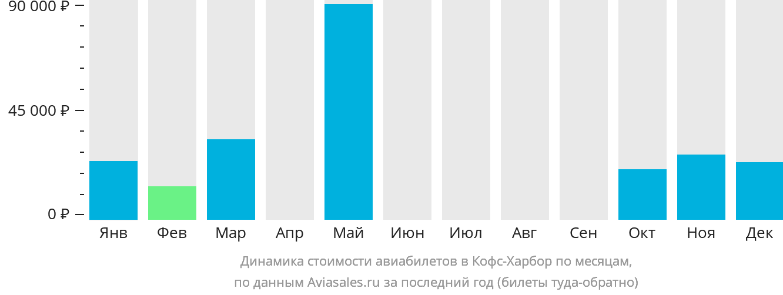 Динамика стоимости авиабилетов в Кофс Харбор по месяцам