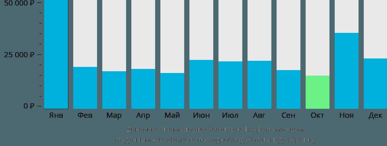 Динамика стоимости авиабилетов на Корфу по месяцам