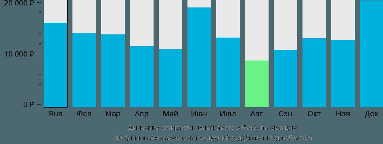Динамика стоимости авиабилетов в Куиабу по месяцам