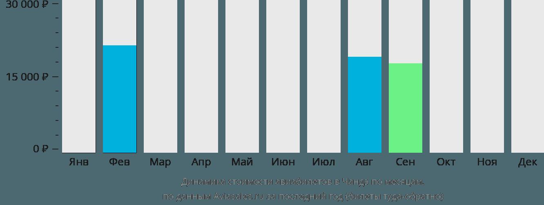 Динамика стоимости авиабилетов в Чандэ по месяцам