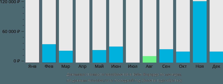Динамика стоимости авиабилетов Кейп Джирардо по месяцам