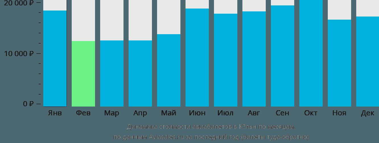 Динамика стоимости авиабилетов в Кёльн по месяцам