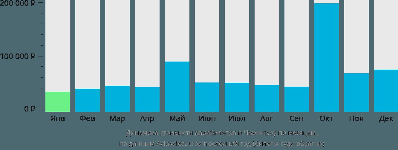 Динамика стоимости авиабилетов в Чжэнчжоу по месяцам