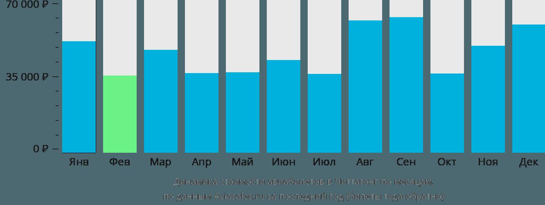 Динамика стоимости авиабилетов в Читтагонг по месяцам