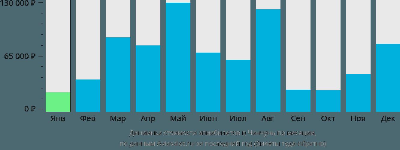 Динамика стоимости авиабилетов в Чанчунь по месяцам