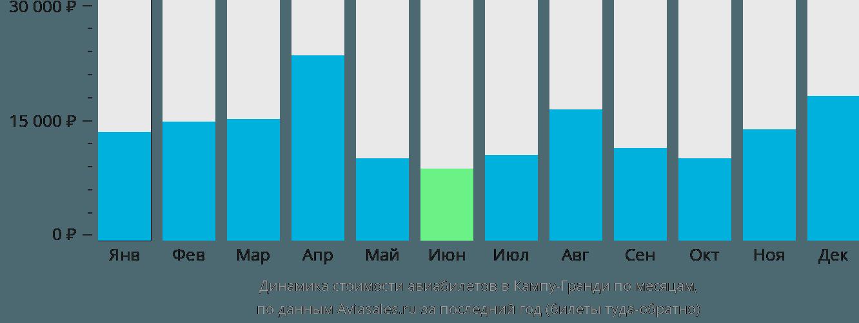 Динамика стоимости авиабилетов в Кампу-Гранди по месяцам
